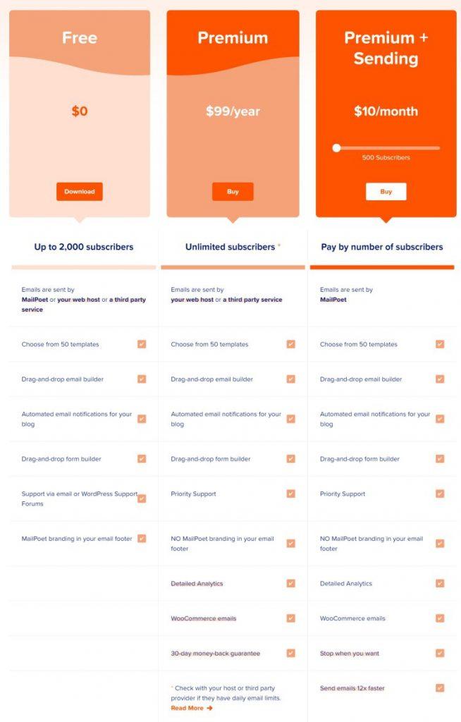 워드프레스 이메일 마케팅 플러그인 Mailpoet 가격 체계