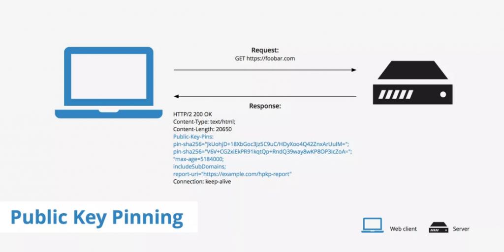 HPKP(HTTP Public Key Pinning) 개념도, 이미지 출처 - keycdn.com